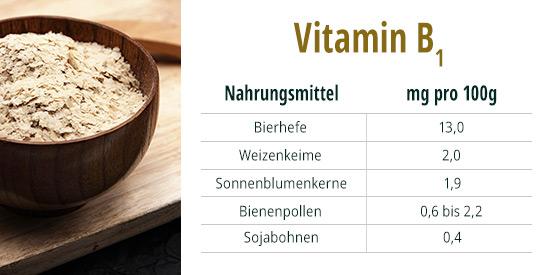 Vitamin B1 Bierhefe