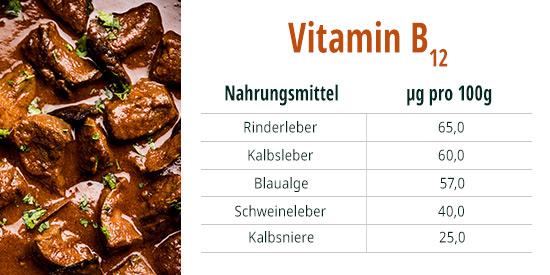 vitamin B 12 Leber