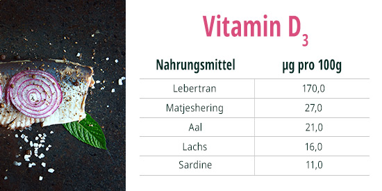 Vitamin D Matjes Hering